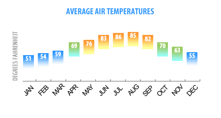 Average Outer Banks Temps by Month