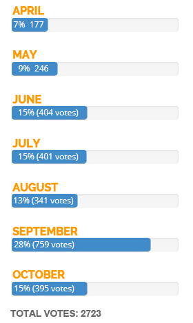 Poll Results Best Time to Visit Outer Banks